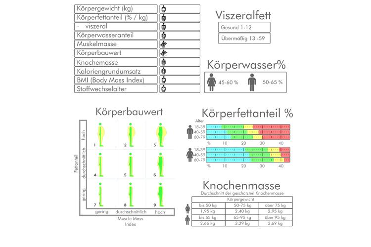 BIA Messung analyse Bio-Impedanz-Analyse fettmessung körper Leichlingen Leverkusen Düsseldorf Heilpraktiker